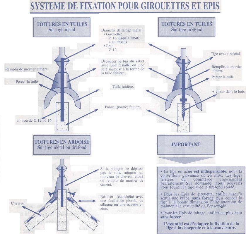 Girouette complète en 0.90m ( épi + points cardinaux + motif plat au choix)